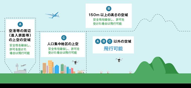飛行可能空域のイラスト